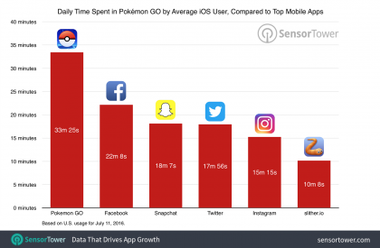 Amount of Time Users Spend on Pokemon Go Each Day