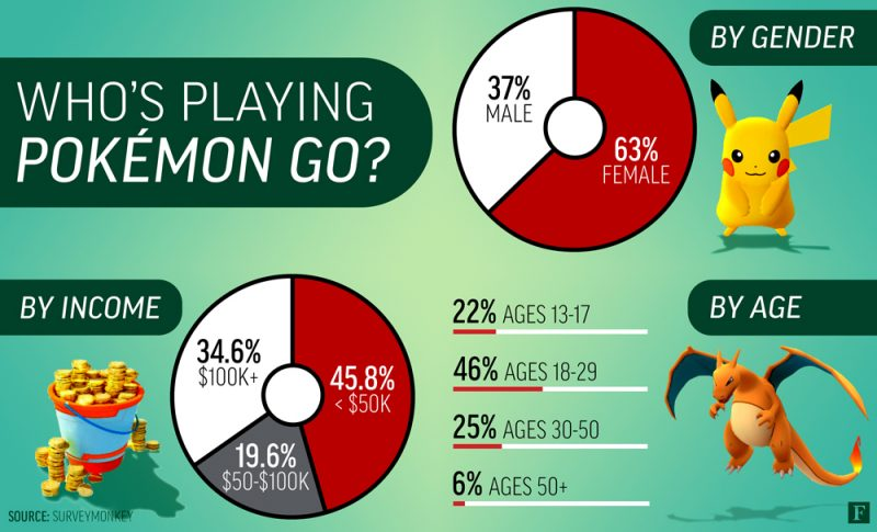 Pokemon Demographics Age, Gender, and Income