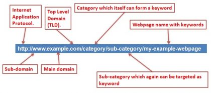 Url Optimization Tips SEO Friendly Url Structure